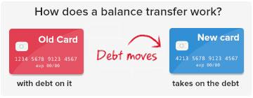 Balance Transfer Process