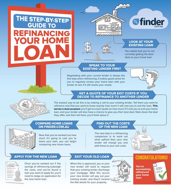 refinancing home loan rates