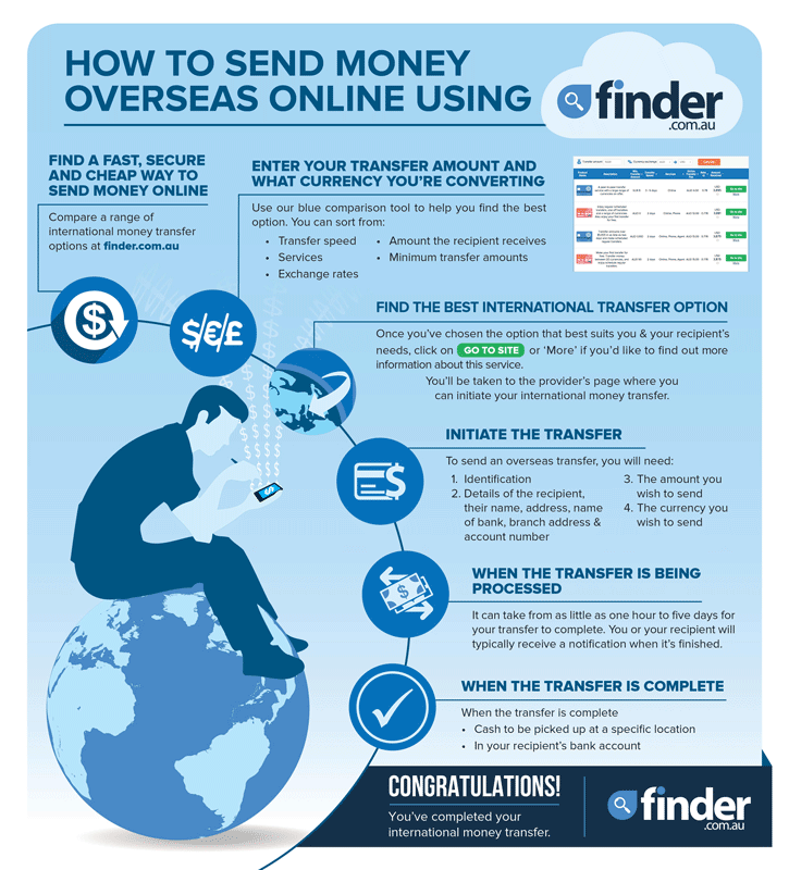 The Best International Money Transfers Compared  Finder. South Shore Savings Bank Online Banking. Sms Short Code Providers Sherman Oaks Dentist. Poly Storage Containers Polk Elementary School. Plumber Cleveland Ohio Duke Eye Center Durham. Different Types Of Business Loans. Online Computer Training Schools. Clark County Building Inspections. Breast Implant Lifespan Beacon Debt Solutions