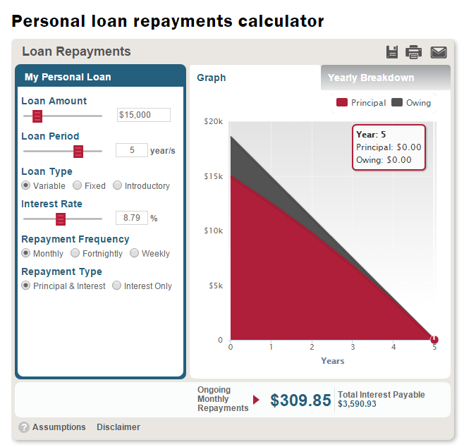 Car Loan Repayment Calculator Commbank